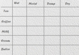 Wet in wet reference table